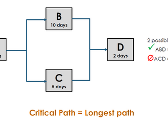 Critical Path Calculations
