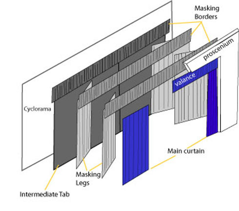 Types of stage curtains .jpg
