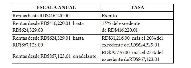 Escala salarial 2017 DGII