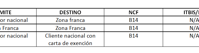 Uso de los Números de Comprobantes Fiscales Especiales (NCF)