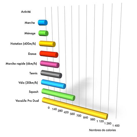 comparaisons en calories brulées