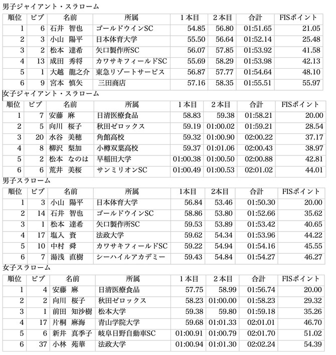 第98回全日本選手権を振り返る