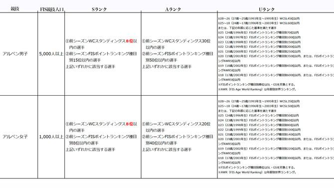 ナショナルチーム選考基準とワールドカップ出場基準