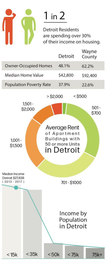 """Infographic from newsletter:  1 in 2 Detroit residents are spending over 30% of their income on housing.  Donut chart titled """"Average Rent of Apartment Buildings with 50 or more units in Detroit""""  Bar chart showing """"Income by population in Detroit"""" with the median income listed as $27,838"""