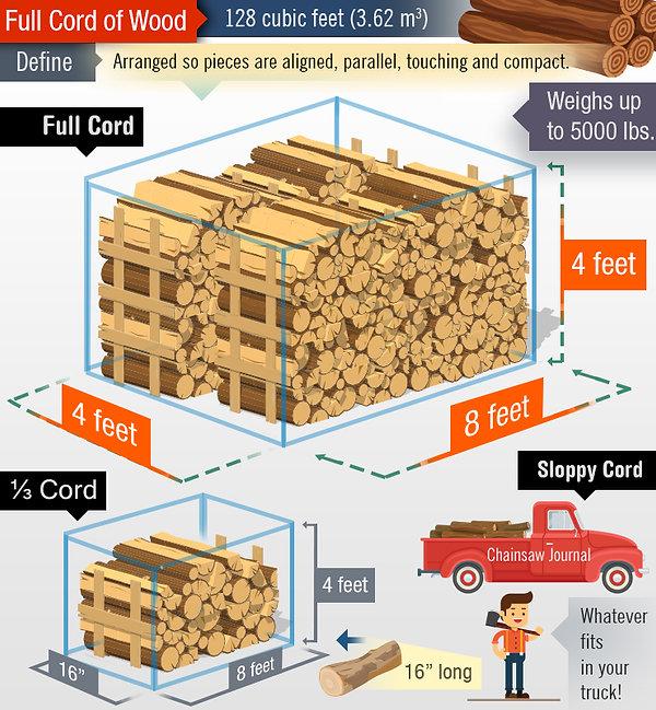 Wood-Cord-Diagram.jpg