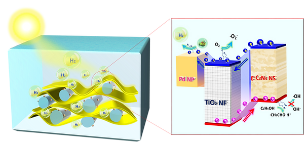 2021-catalysts-PdTiO2gC3N4.png