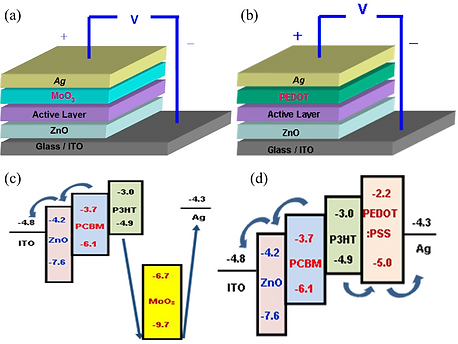 2016-PDS-polymer solar cells.PNG