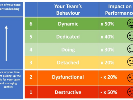 How to create a high performing team