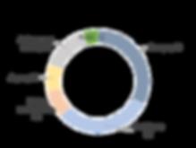 GROUPE_SCHMITTGALL_-_Répartition_du_marc