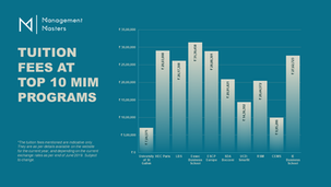 Masters in Management: Costs of a degree from a top program