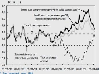 Retour à 2004 ? Les tribulations de la parité euro/dollar
