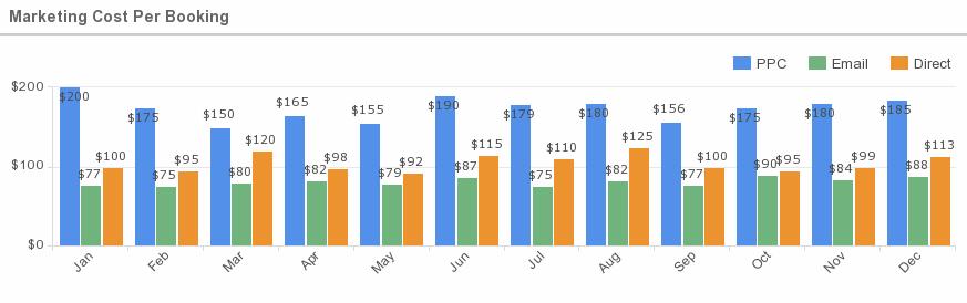 costo de adquisición de cada reserva