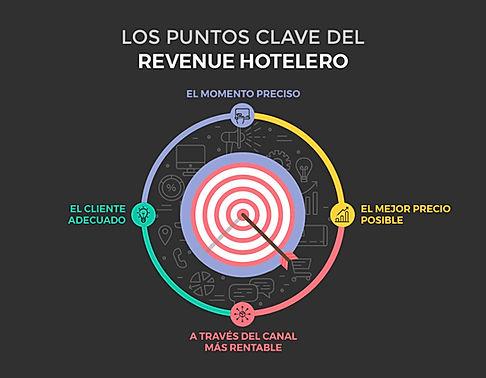 Puntos claves Revenue Hotelero_Mesa de t