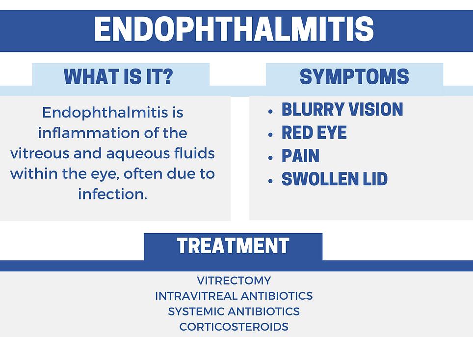 Endophthalmitis.png