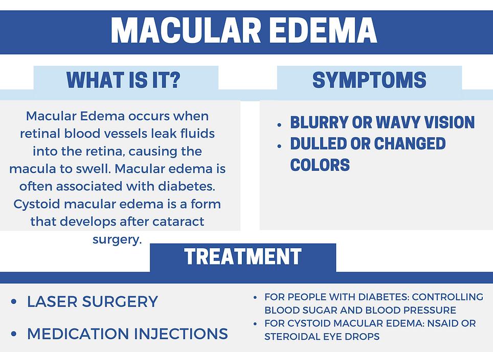 Macular Edema.png