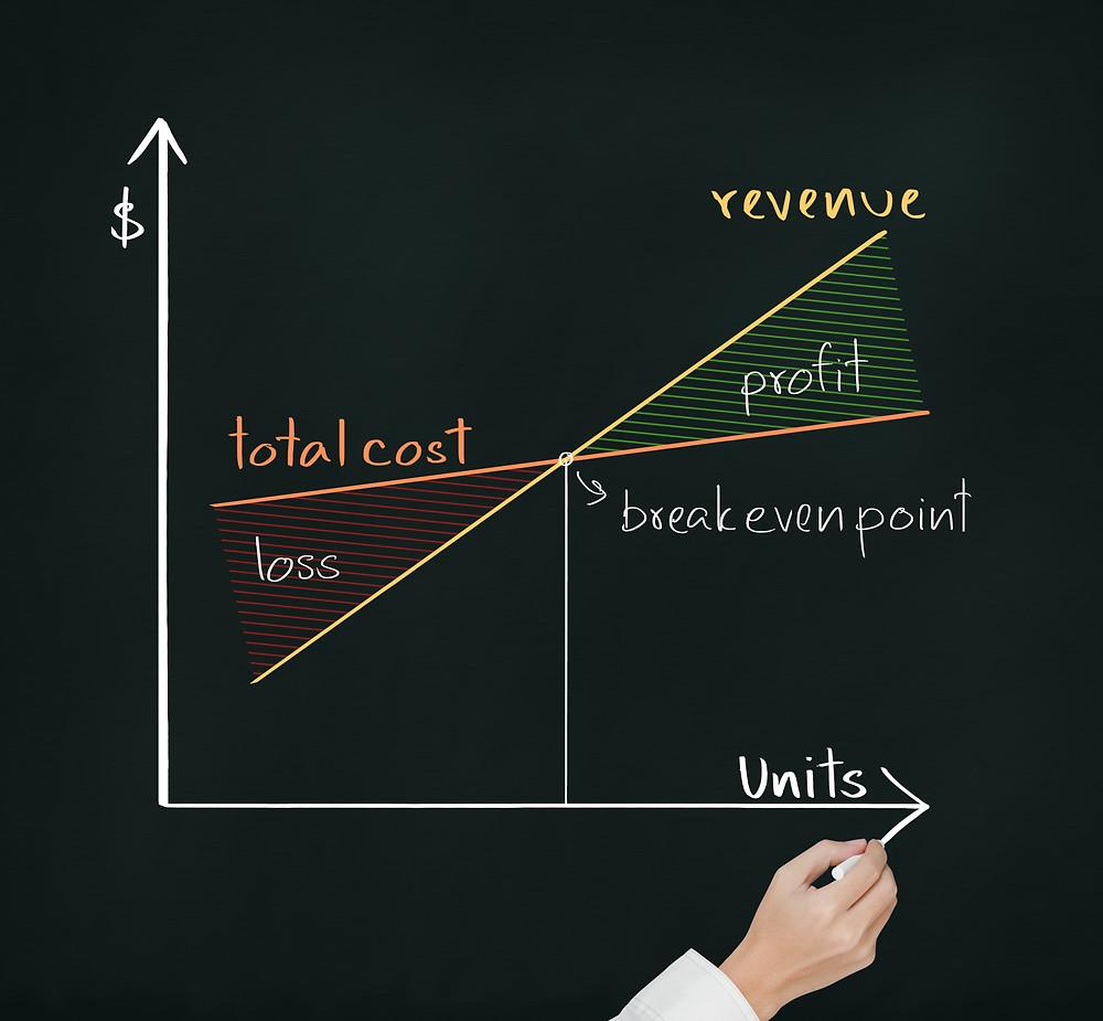 Identifying the break-even point