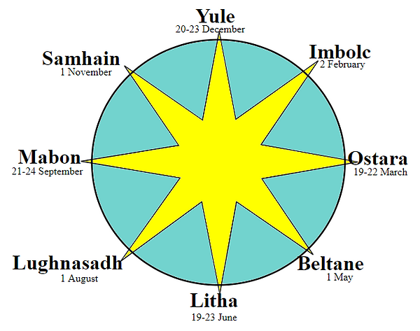 wheel of the year.png