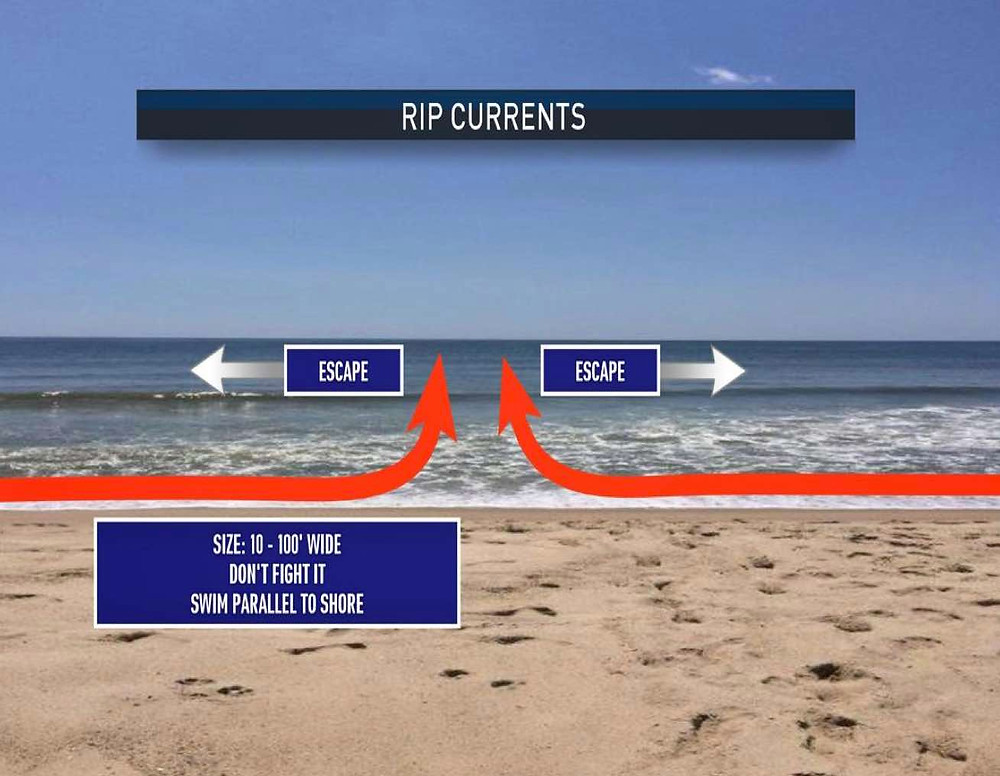 Rip currents are currents of water flowing away from the beach and are responsible for 80 percent of all water rescues. Most often caused by breaks in sandbars or obstacles in the water (piers and jetties), they can be short and powerless or become very strong and extend for hundreds of feet depending on the surf, wind and tide conditions.