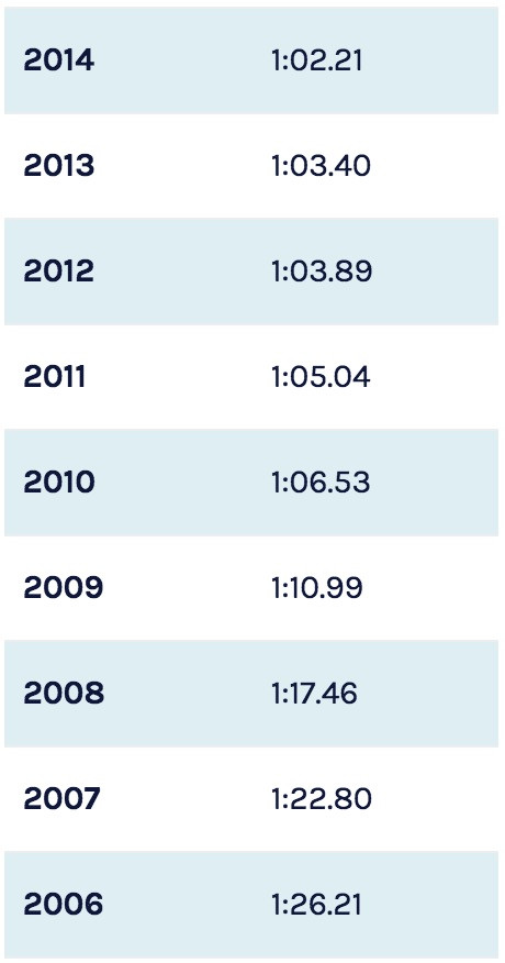 Kira's time progressions in the 100 yard breaststroke from age 10 to 18