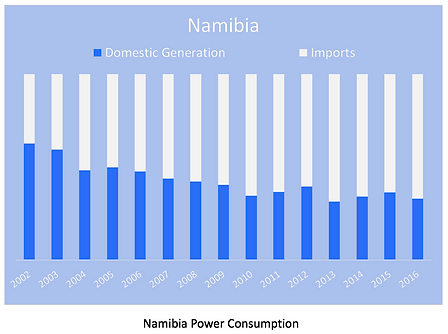 Namibia Power Consumption.png