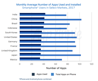 Global app downloads topped 175 billion in 2017, revenue surpassed $86 billion