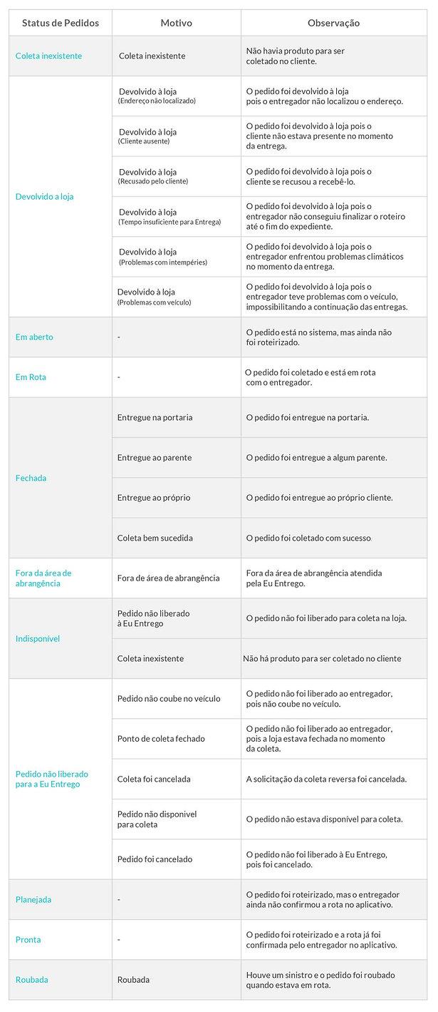 tabela-status-motivo.jpg
