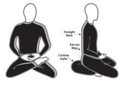 schéma méditation posture zafu
