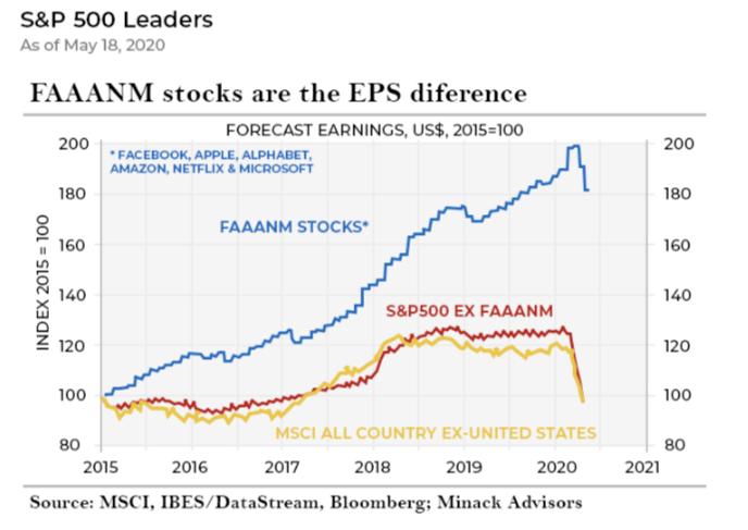 S&P 500 Leaders