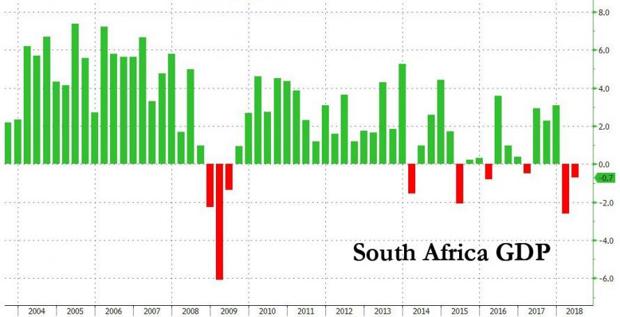 South African GDP