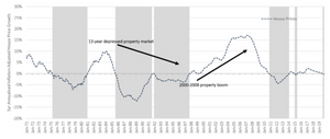 Inflation adjusted 5yr annualised house price growth