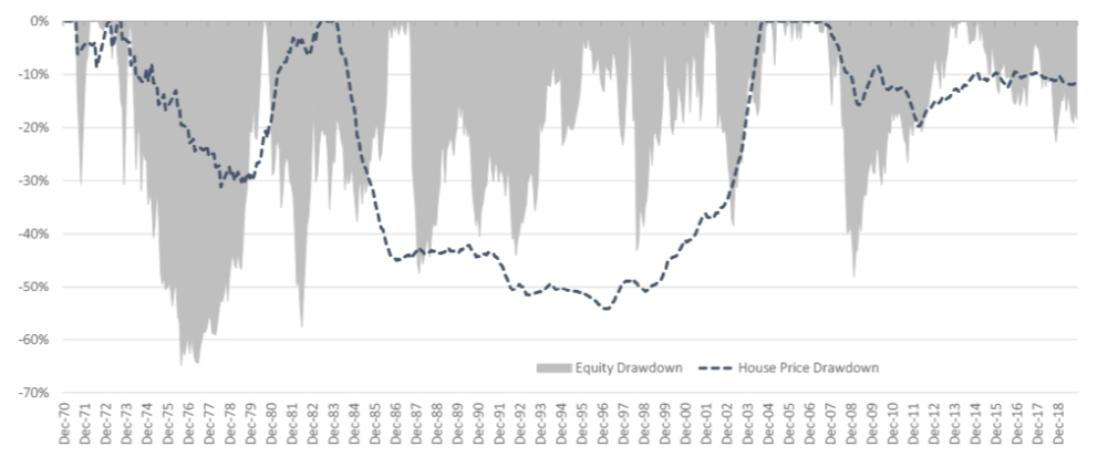 Chart 4: Inflation adjusted price drawdowns