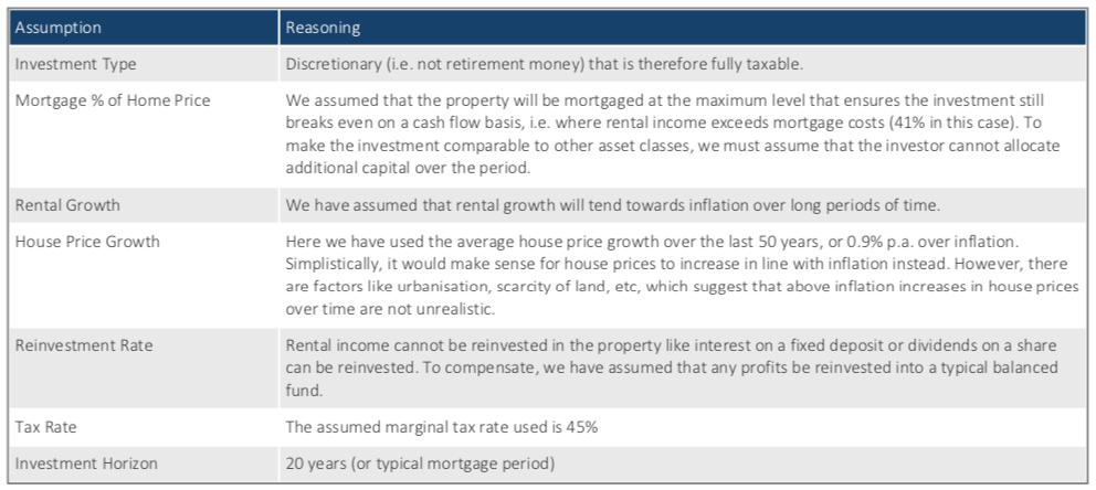 Investment assumptions
