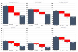 Chart 3: Components of expected annual returns per asset class