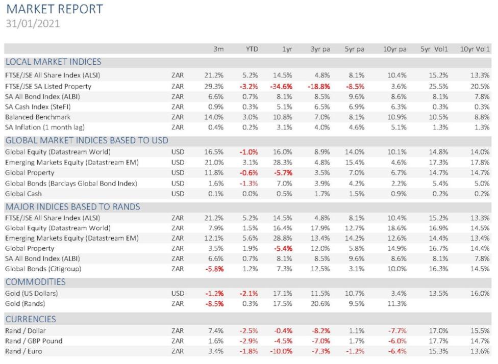 market report 31-01-2021