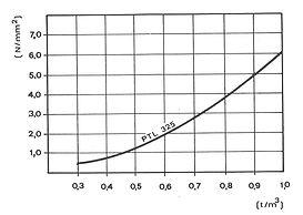resistenza compressione isodol.jpg