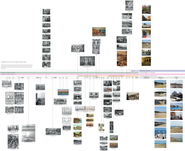 Timeline of Archive Images.jpg