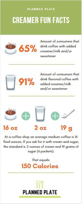 creamer serving fun facts calories