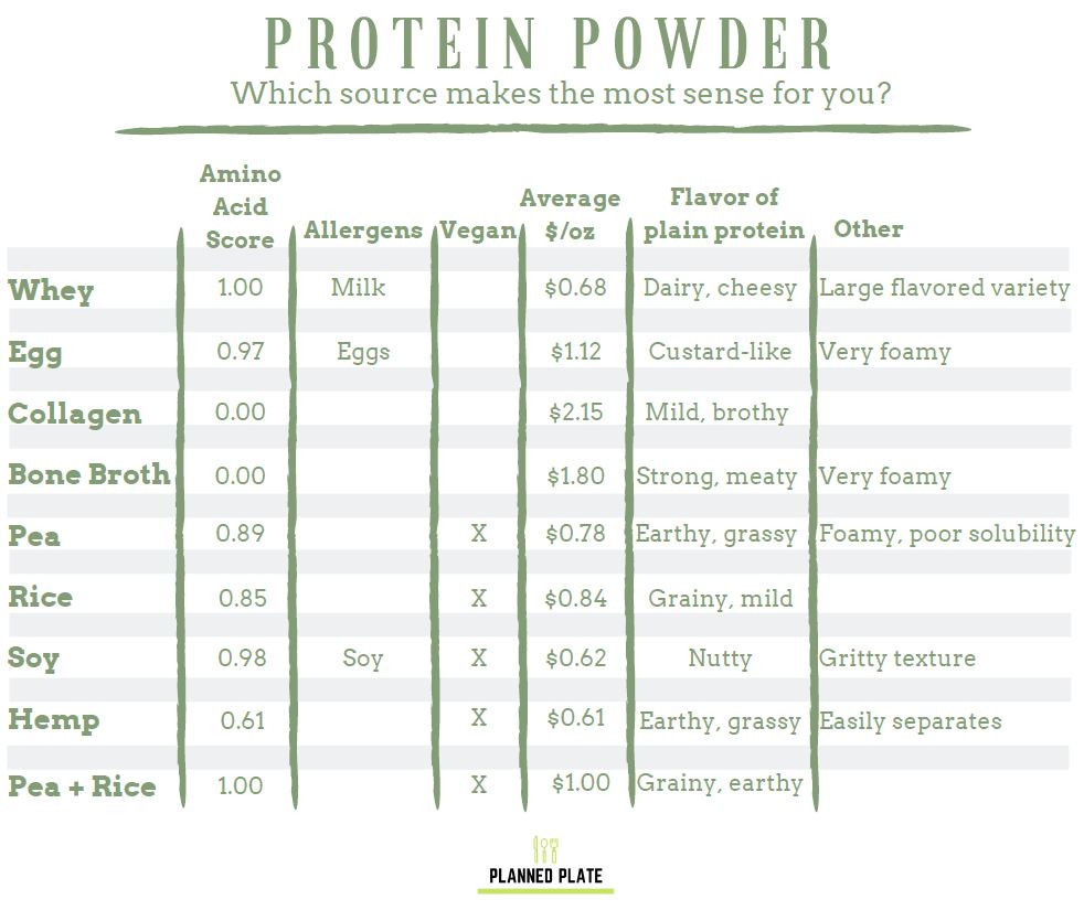 protein powder chart table grid decision pros cons whey egg collagen bone broth pea rice soy hemp
