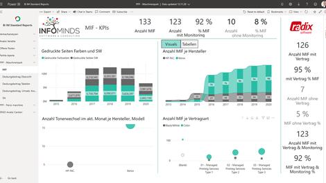 Datenanalyse mit Microsoft Power BI