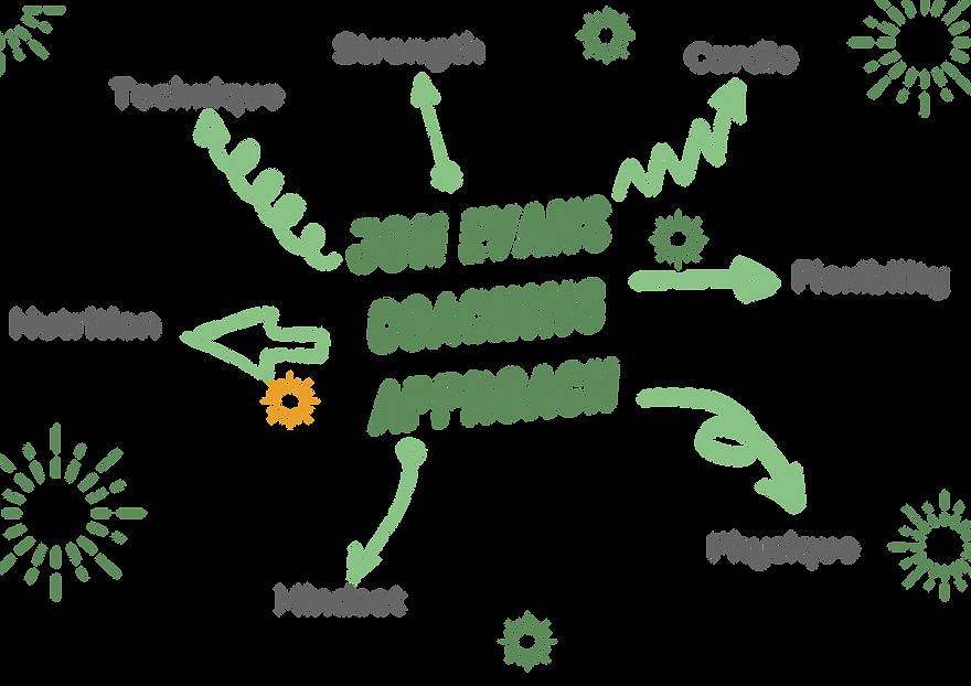 Jon evans coaching approach.png
