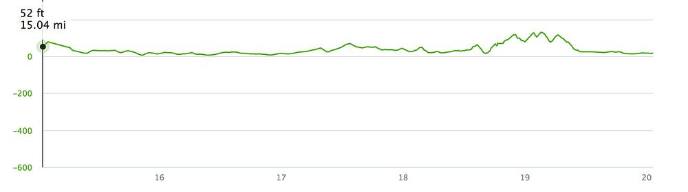 London Marathon elevation