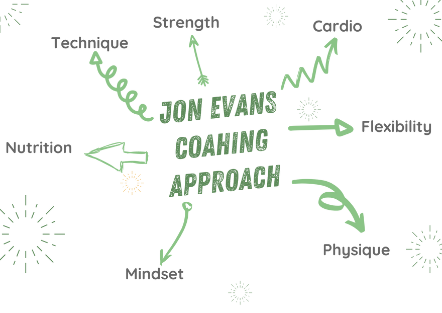 JEC coaching approach transparant.png
