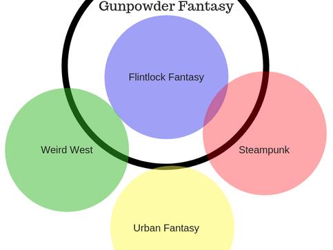 Flintlock Fantasy vs Gunpowder Fantasy (and a few others)