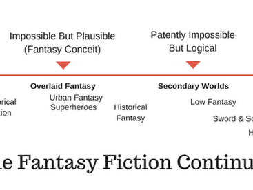 The Fantasy Conceit