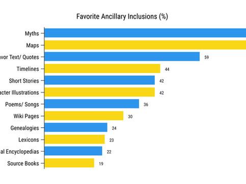 Fantasy Worldbuilding Survey Results (pt 2)