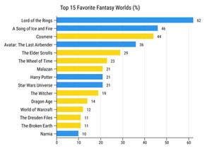 Fantasy Worldbuilding Survey Results