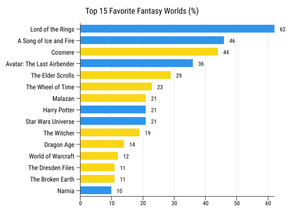 Fantasy Worldbuilding Survey Results