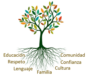 LaFaSA Values Tree.png