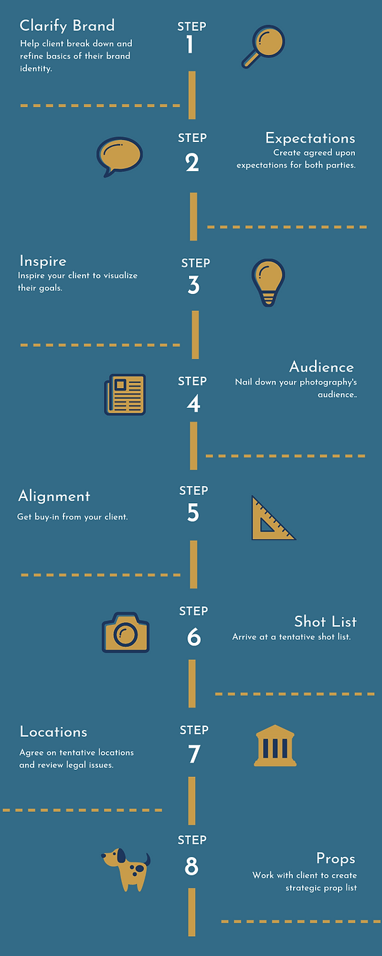 9 Steps to Personal Brand Planning.png