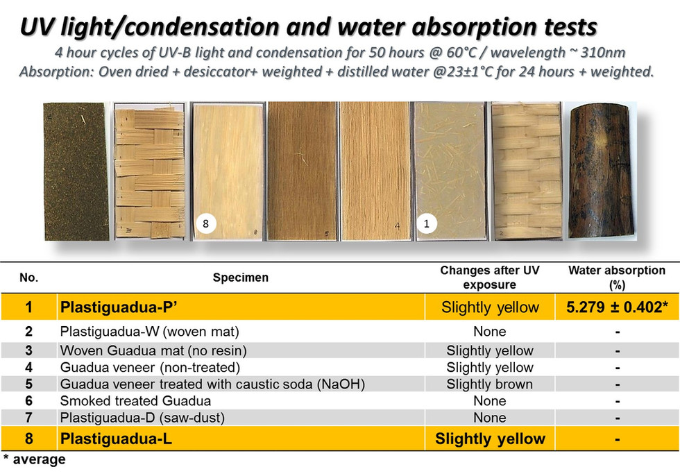UV light and water absortion tests of bamboo Plastiguadua beams
